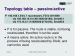 topology table passive active