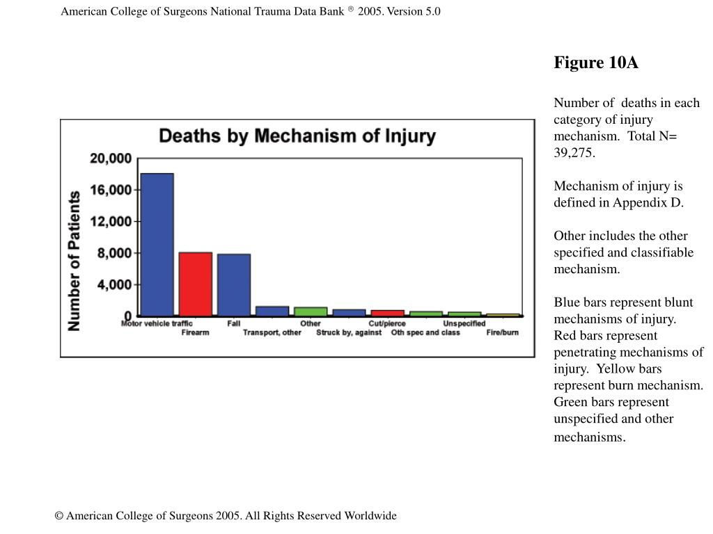 American College of Surgeons National Trauma Data Bank