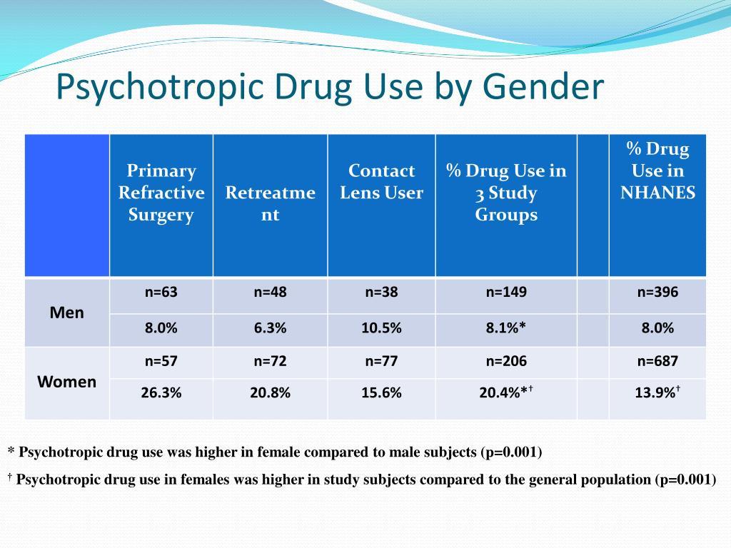 Psychotropic Drug Use by Gender