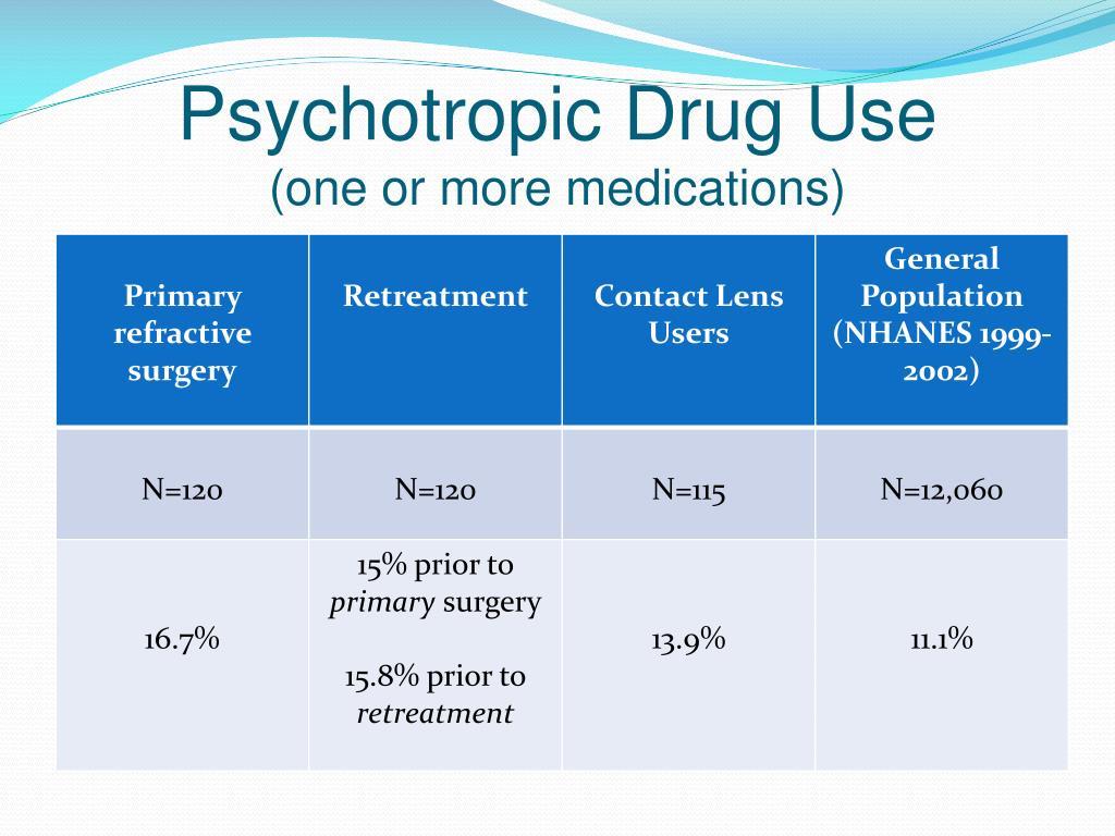 Psychotropic Drug Use