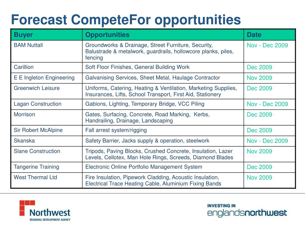 Forecast CompeteFor opportunities