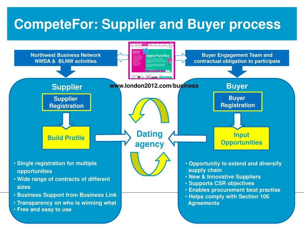 CompeteFor: Supplier and Buyer process