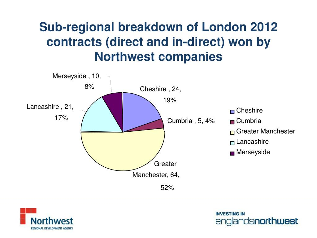 Sub-regional breakdown of London 2012 contracts (direct and in-direct) won by Northwest companies