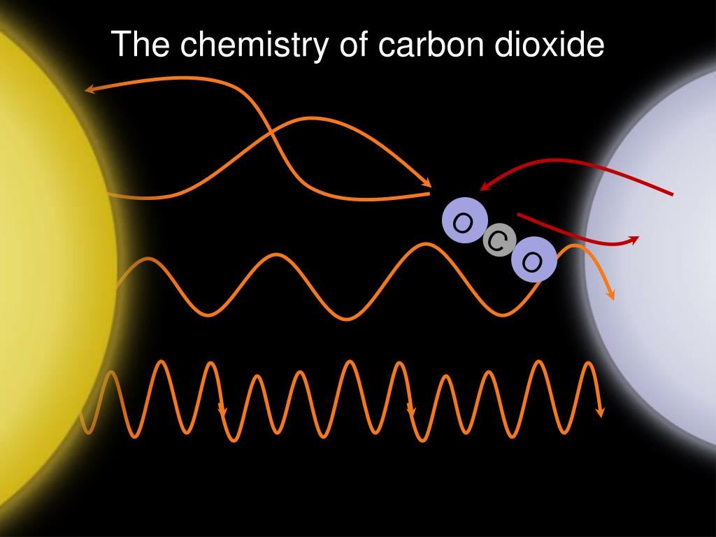 The chemistry of carbon dioxide
