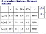 a comparison neutrons atoms and electrons