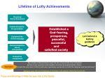 lifetime of lofty achievements