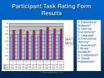 participant task rating form results