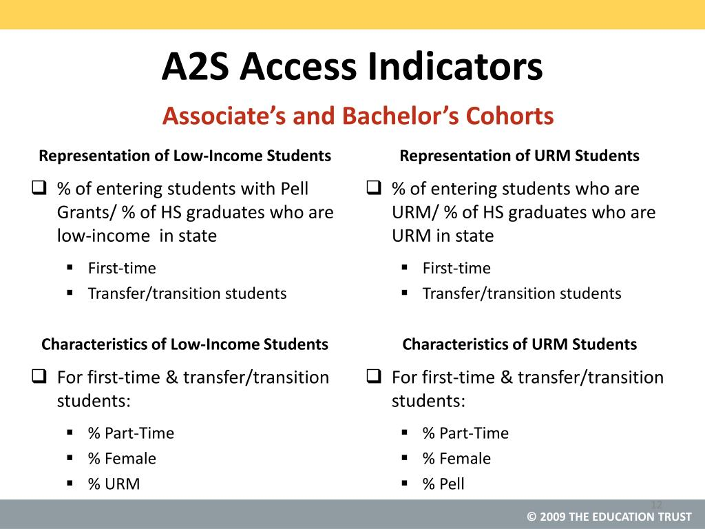 A2S Access Indicators