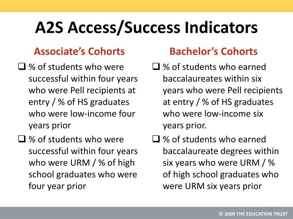 A2S Access/Success Indicators