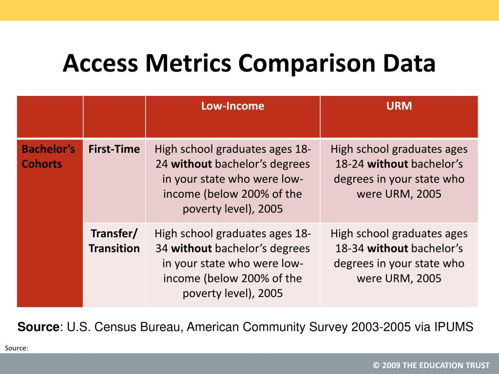 Access Metrics Comparison Data