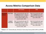 access metrics comparison data