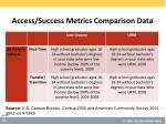 access success metrics comparison data