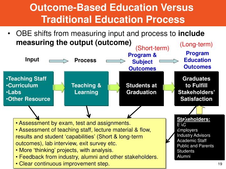 Outcome-Based Education Versus