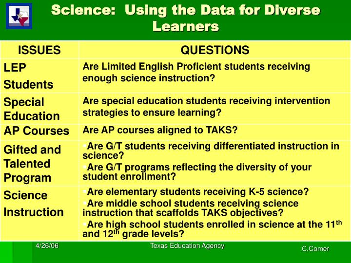 Science:  Using the Data for Diverse Learners