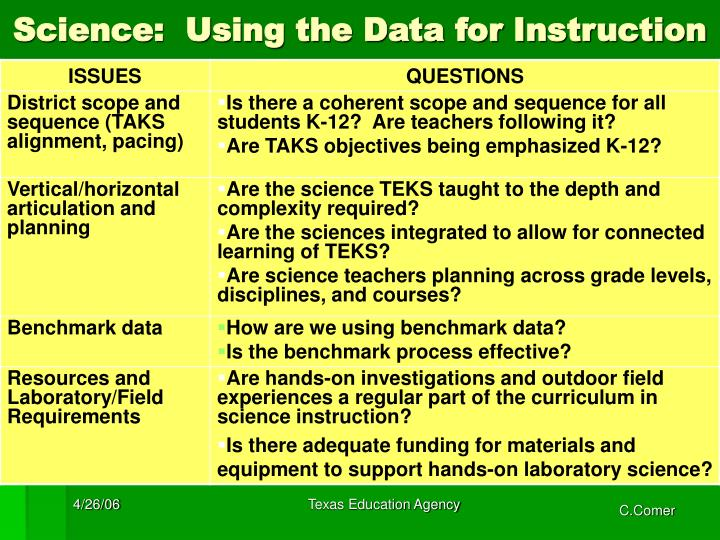 Science:  Using the Data for Instruction