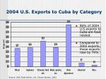 2004 u s exports to cuba by category