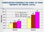 forecasted possible us cuba 10 year growth in trade 2004
