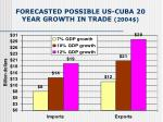 forecasted possible us cuba 20 year growth in trade 2004