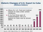 historic changes of u s export to cuba millions dollars