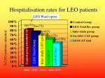 hospitalisation rates for leo patients