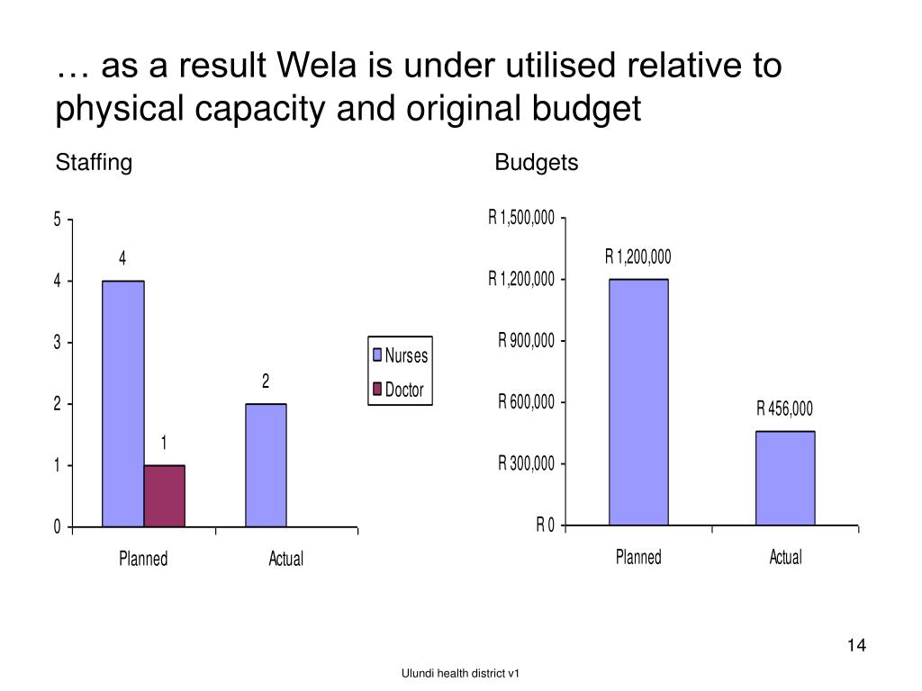 … as a result Wela is under utilised relative to physical capacity and original budget