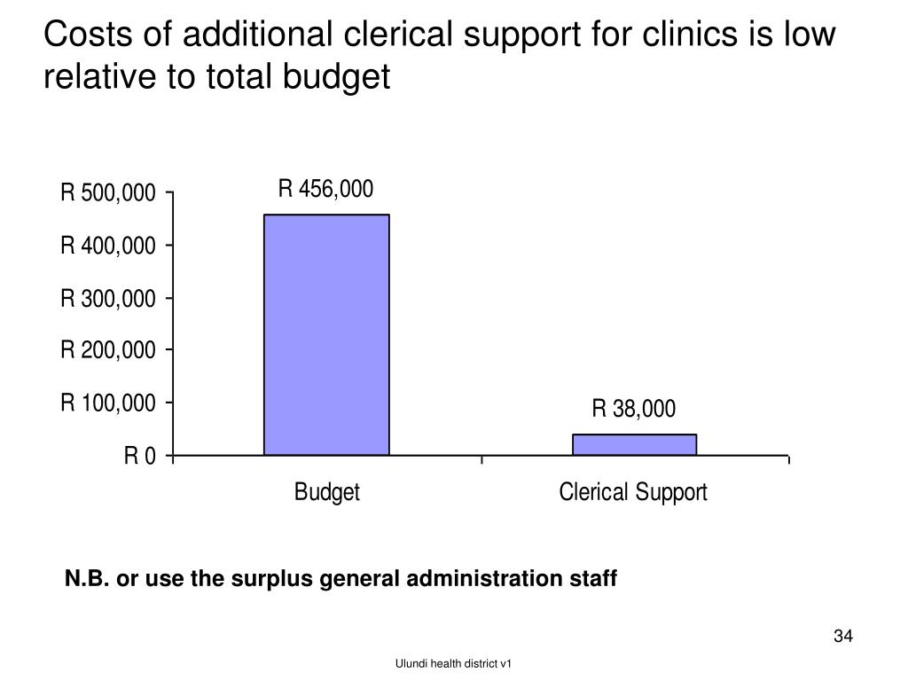 Costs of additional clerical support for clinics is low relative to total budget
