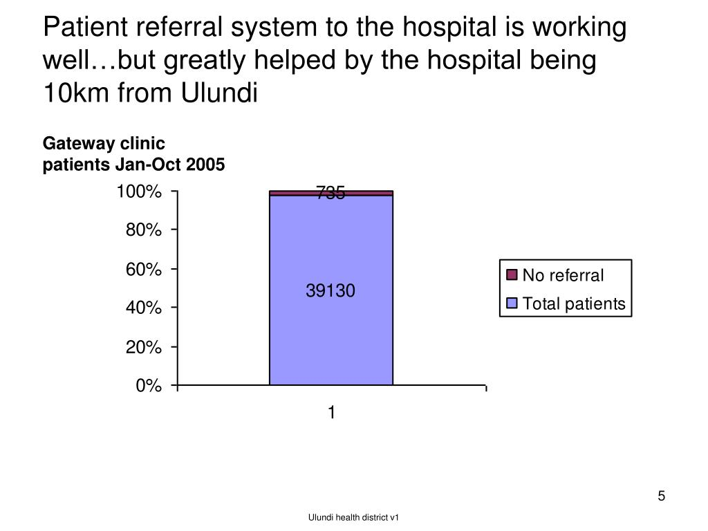 Patient referral system to the hospital is working well…but greatly helped by the hospital being 10km from Ulundi