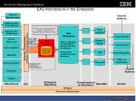 eas architecture in the enterprise