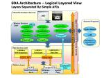 soa architecture logical layered view layers separated by simple apis