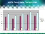 cdrh recall stats fys 2002 2006