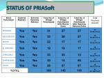 status of priasoft