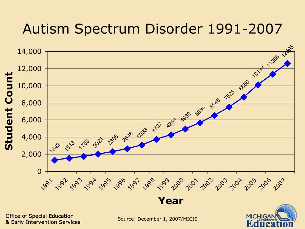 Autism Spectrum Disorder 1991-2007