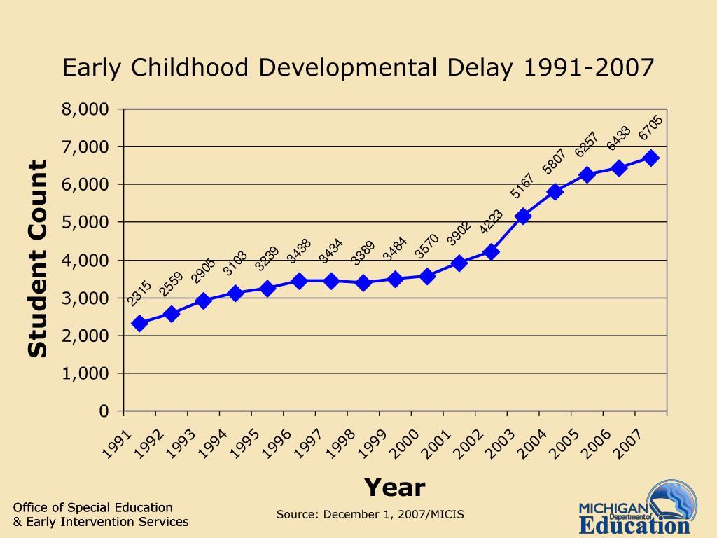 Early Childhood Developmental Delay 1991-2007