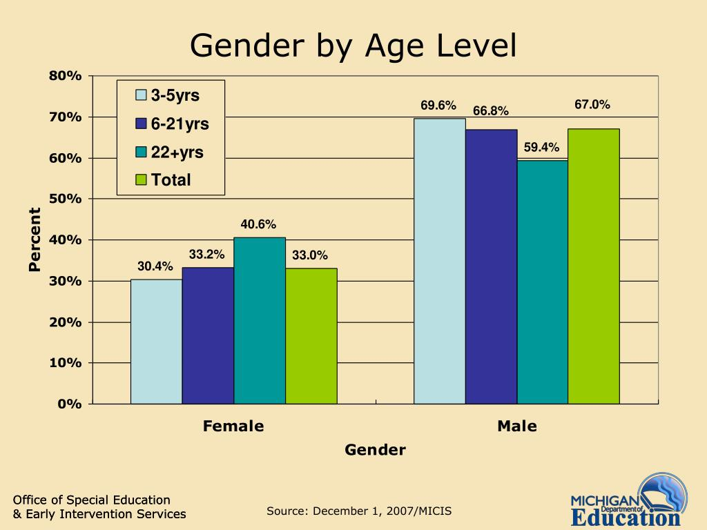 Gender by Age Level