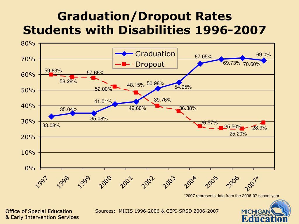 Graduation/Dropout Rates
