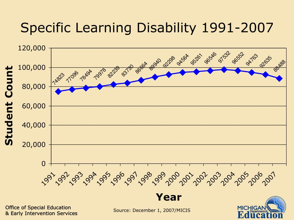 Specific Learning Disability 1991-2007