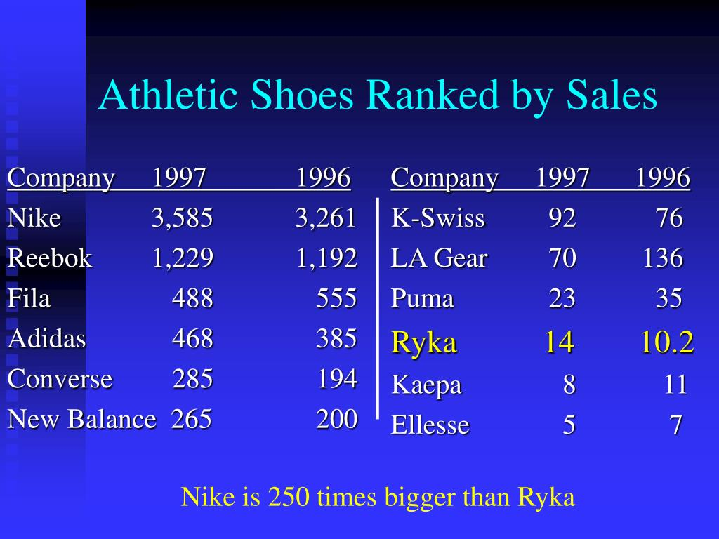 athletic shoes ranked by sales l.