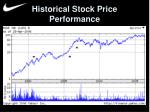 historical stock price performance