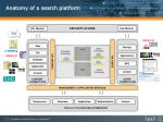 anatomy of a search platform