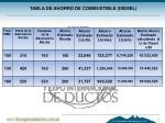 tabla de ahorro de combustible diesel