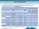 tabla de operaci n
