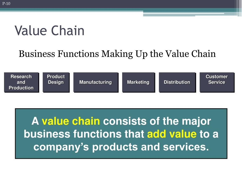 citibank value chain Standard value chain (primary & secondary) software applications responsible for step 1 citibank's 3-stage e-business strategy using value chain for a manufacturing company to show how citi's products and services assist each part of the manufacturing company's value chain activity, both primary & secondary.
