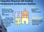 integration required with existing infrastructure and business systems