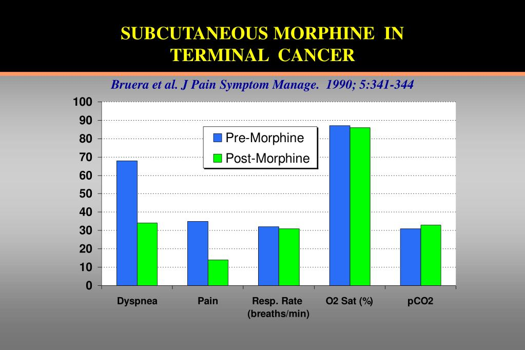 SUBCUTANEOUS MORPHINE  IN