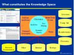 what constitutes the knowledge space