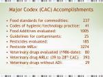 major codex cac accomplishments