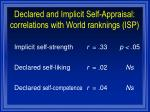 declared and implicit self appraisal correlations with world ranknings isp