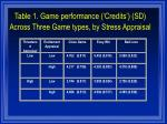 table 1 game performance credits sd across three game types by stress appraisal