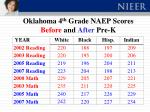 oklahoma 4 th grade naep scores before and after pre k