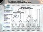 the layers of logistic units radio frequency identification rfid